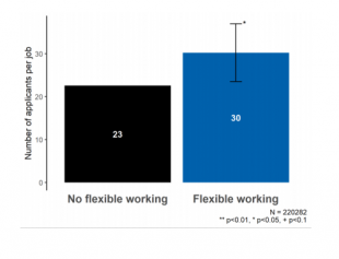 Figure 3. Impact of offering flexible working in job adverts on number of applicants